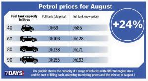 Fuel price August 2015-2